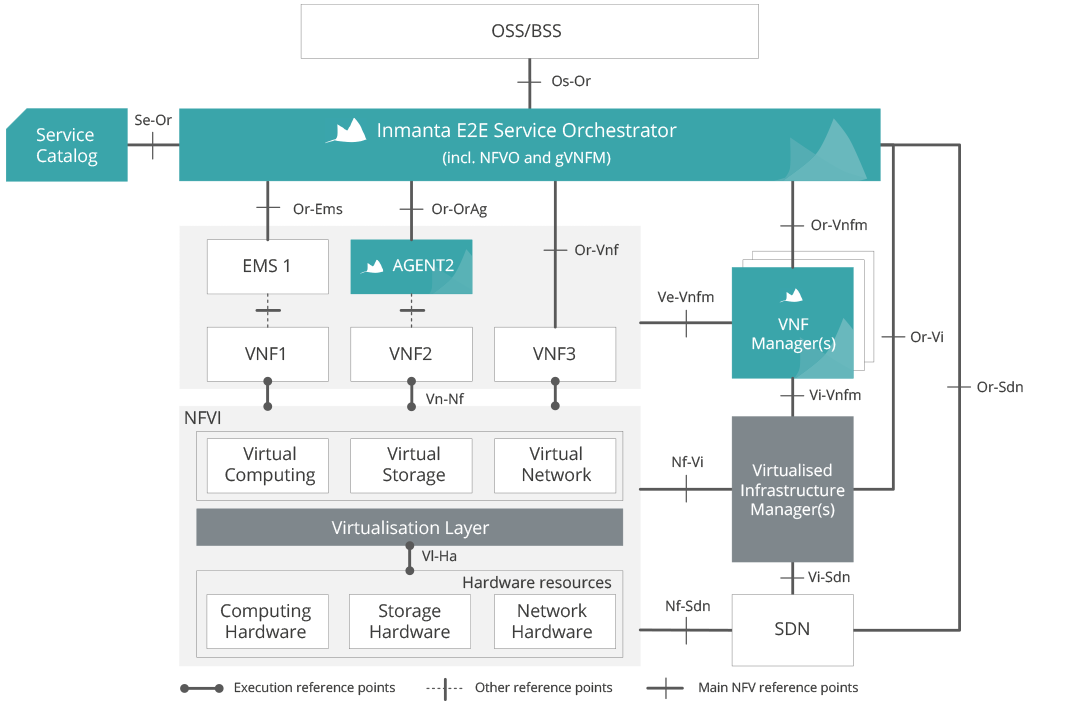 Inmanta is fully aligned with the ETSI NFV standard, offering an open framework to integrate with the VNFs and VNFI of your choice.
