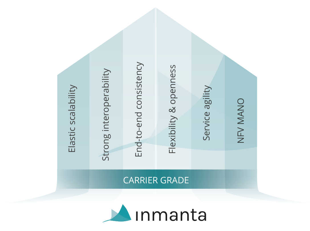 Inmanta's benefits for carrier-grade NFV orchestration