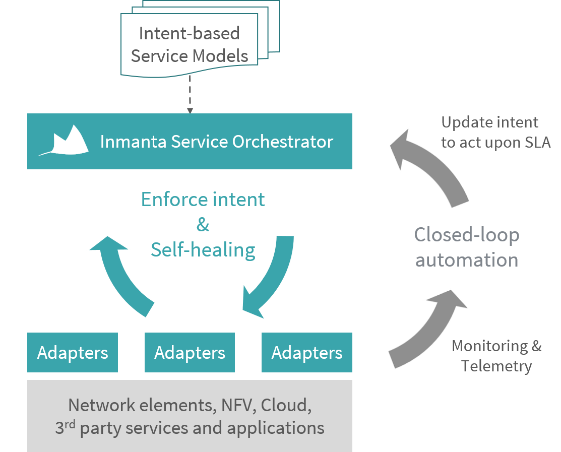 Intent-based orchestration supporting self-healing and closed-loop automation